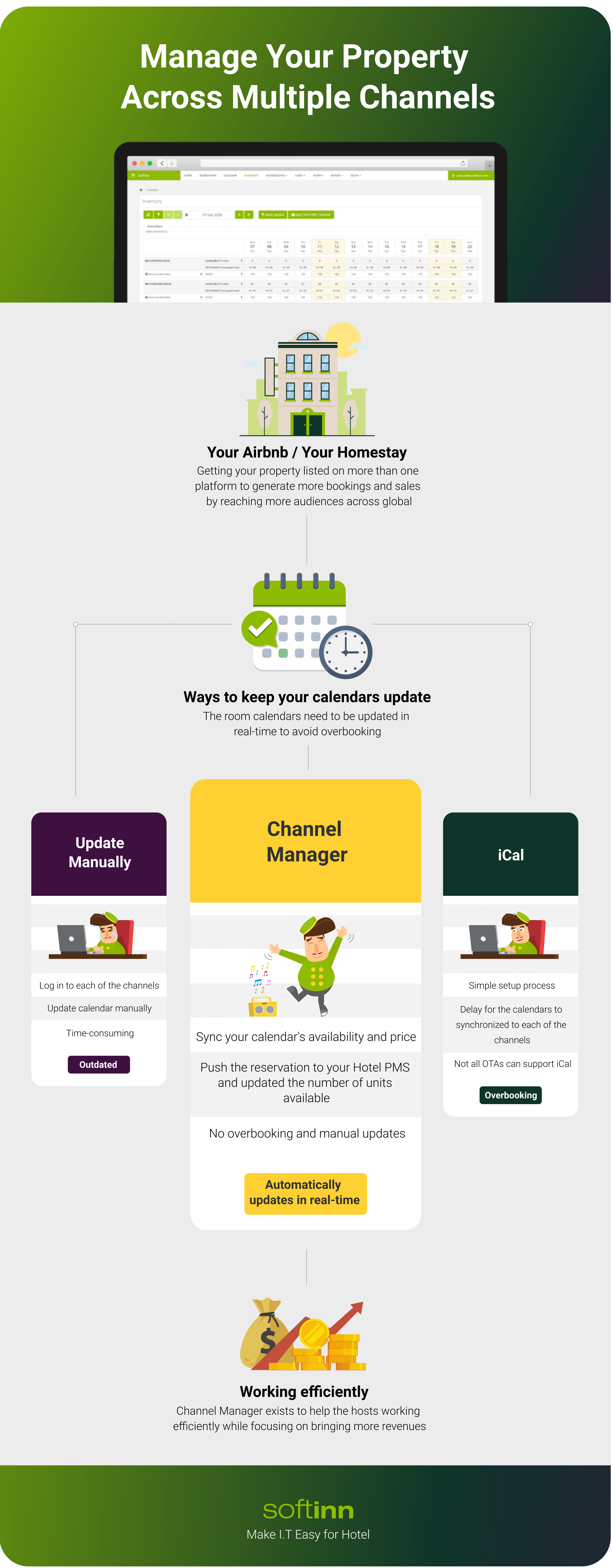 Infographic - Manage Your Property Across Multiple Channels - compressed with tinpng T3