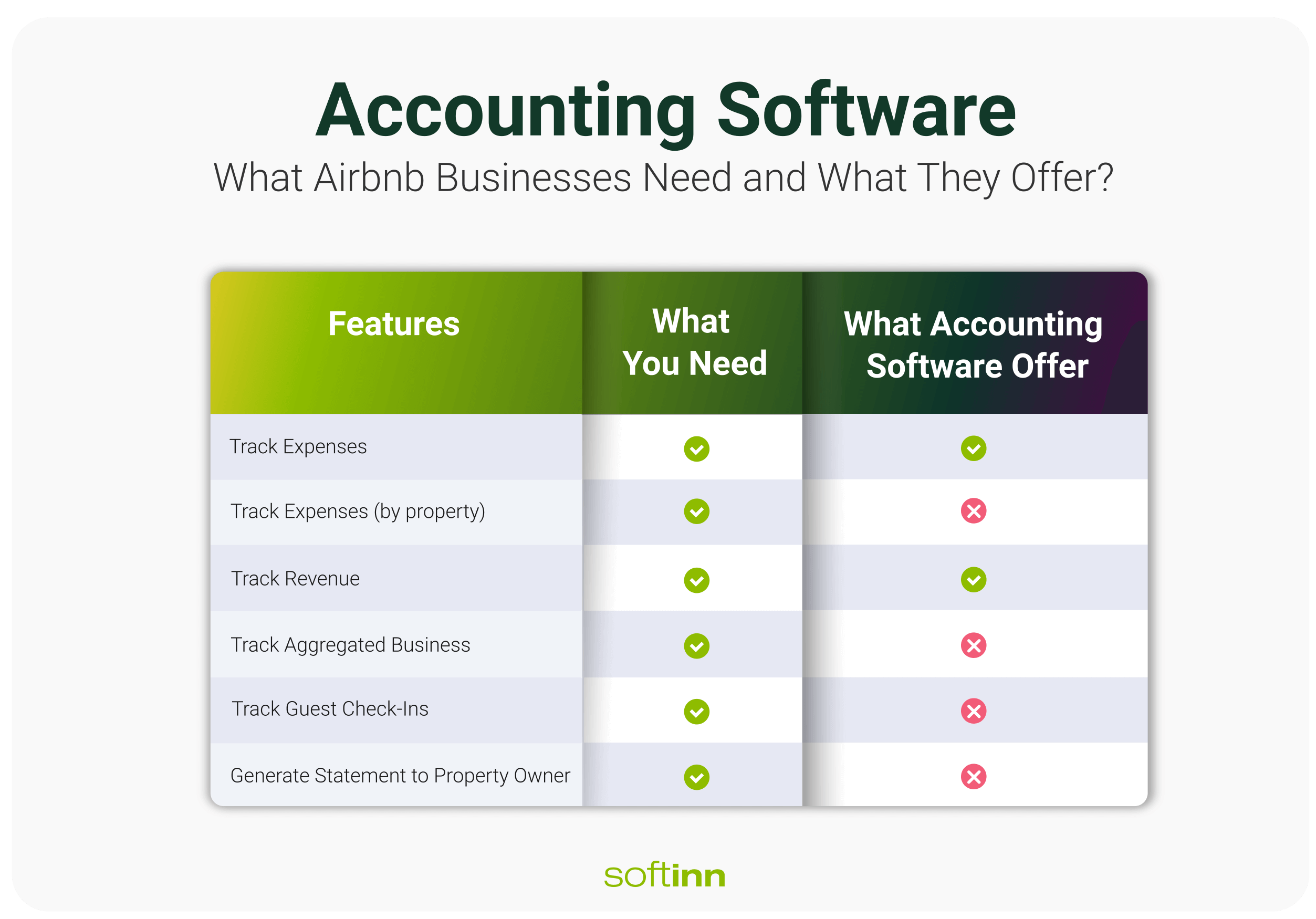 Table comparing features that are not available on accounting software but need by the host T2