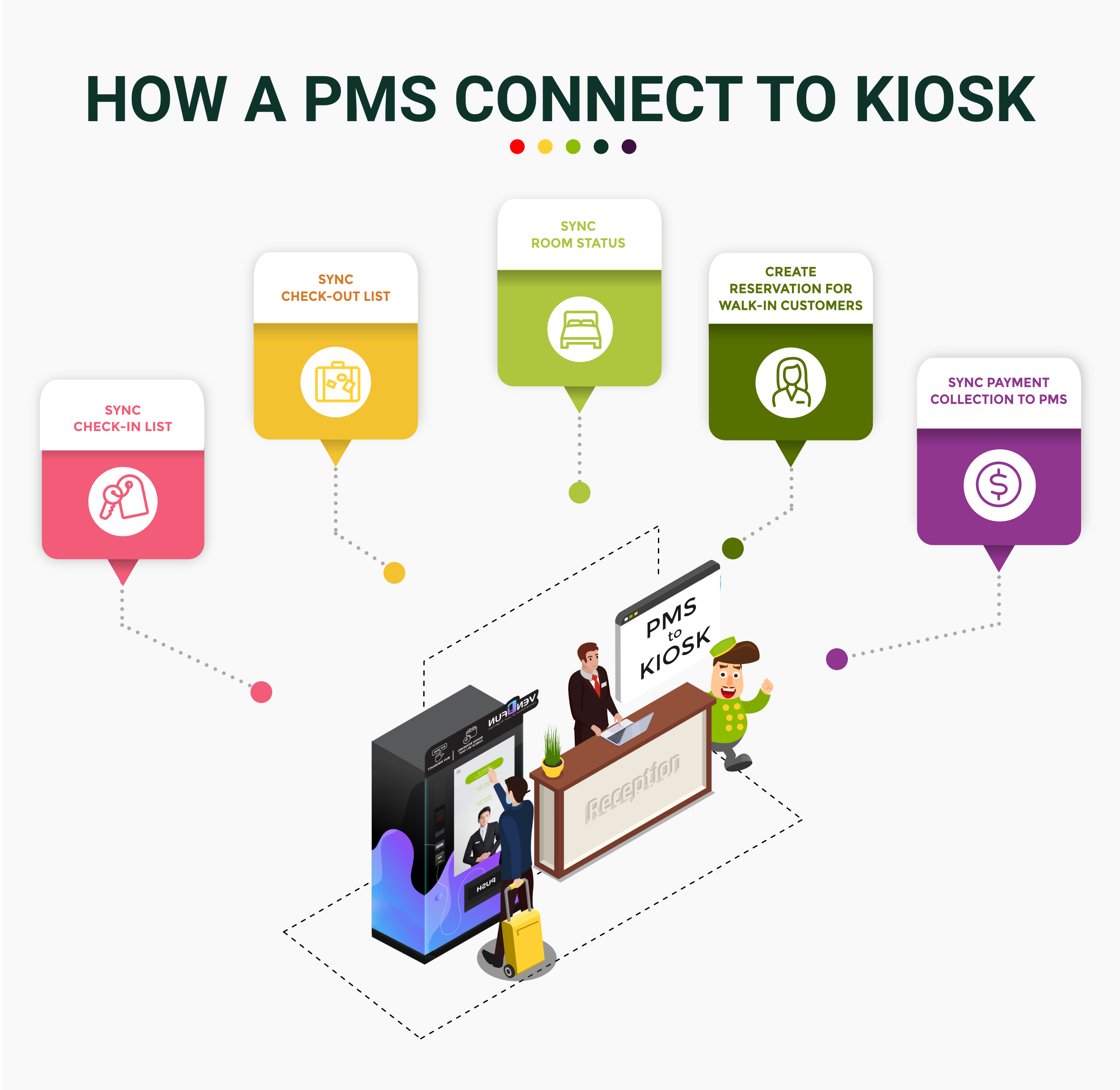 how-a-pms-connect-to-kiosk-t2