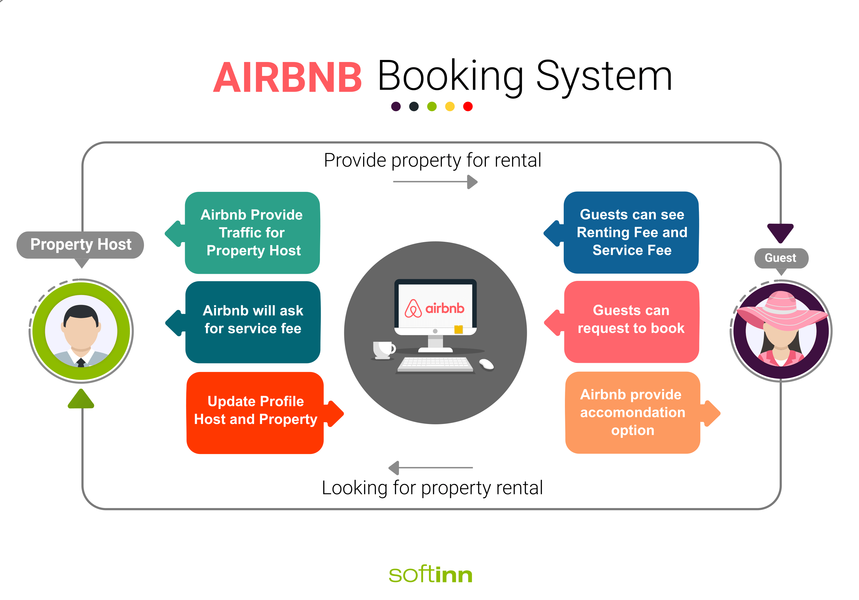 how-airbnb-booking-system-work-for-property-owner-and-guests