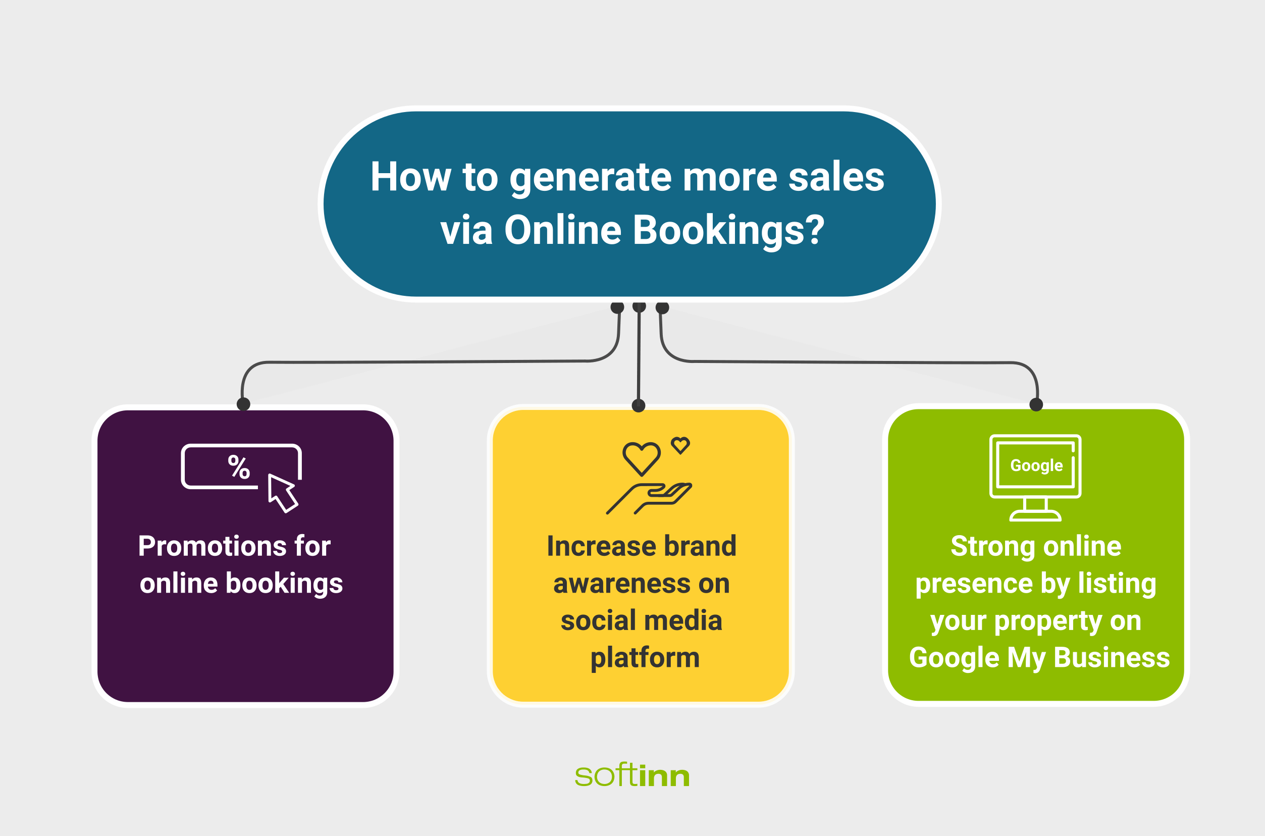 how-to-generate-more-sales-via-online-bookings-compress