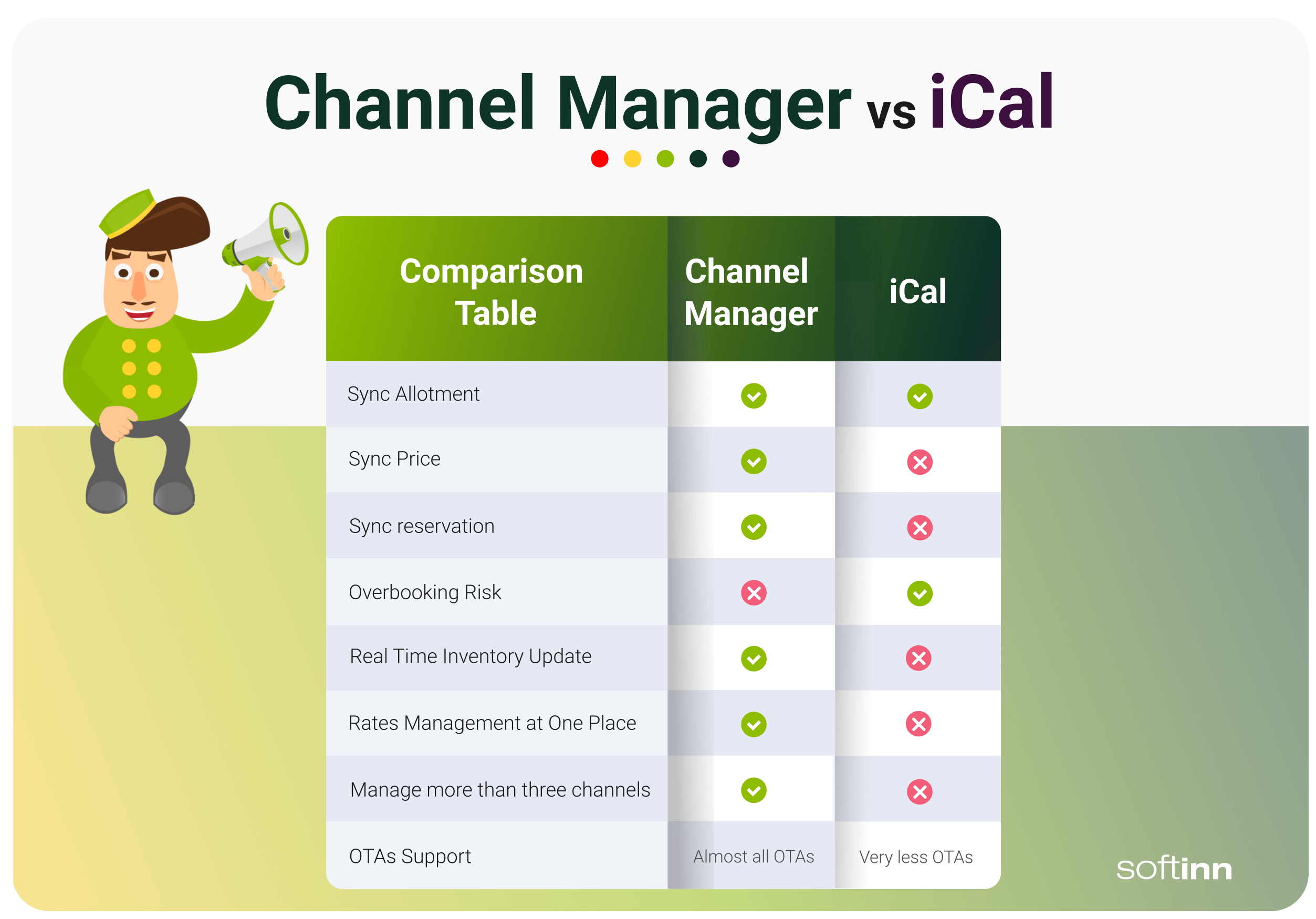 iCal, Channel Manager Comparison compressed with tinypng T3