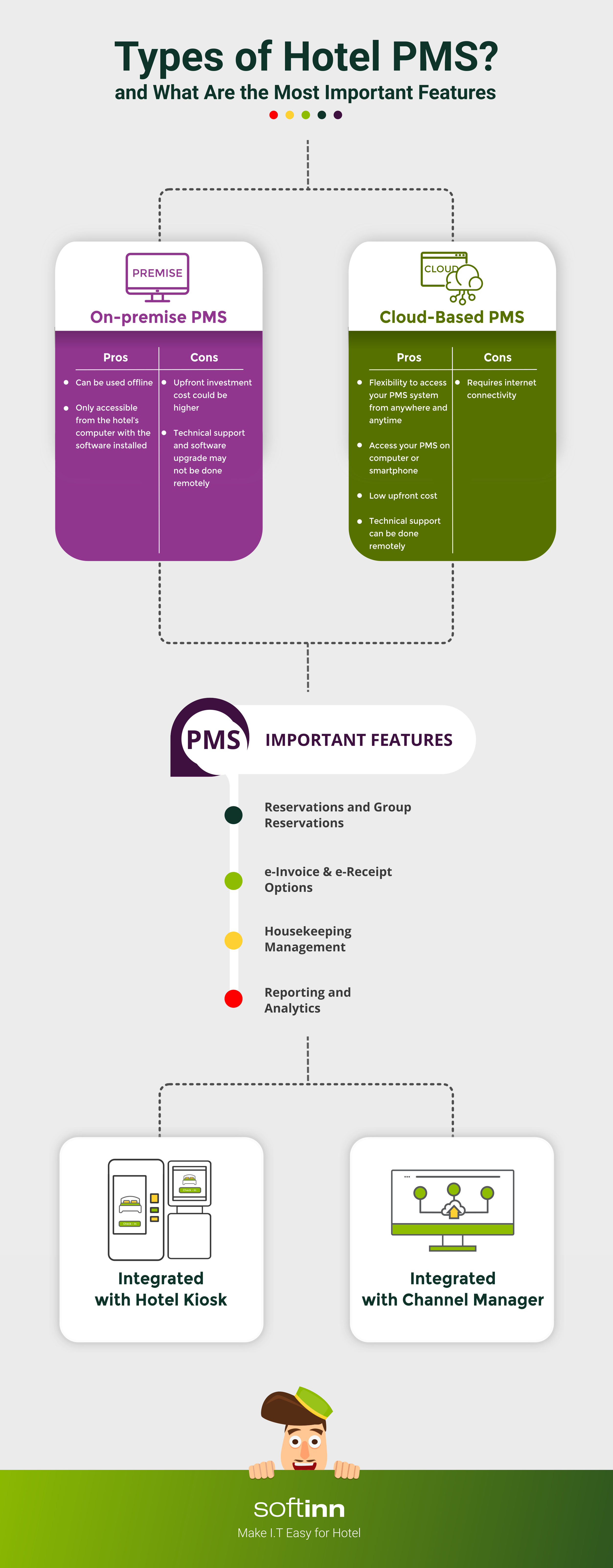 infographic-what is-hotel-pms-and what-are-the most-important-features-t2