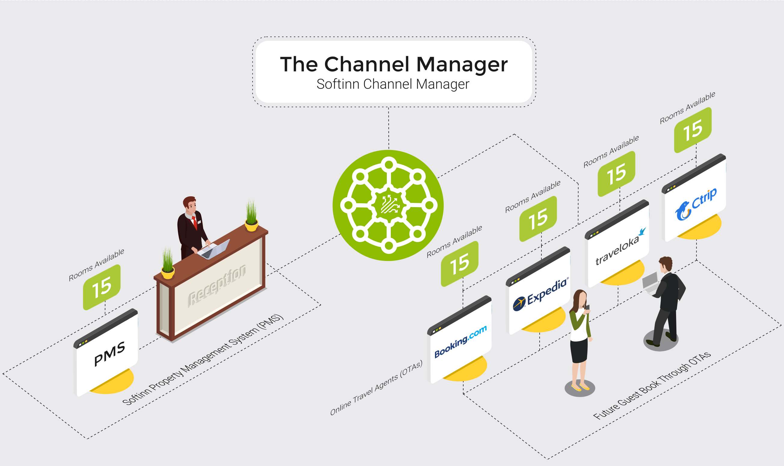Hotel Channel Manager in MALAYSIA-1