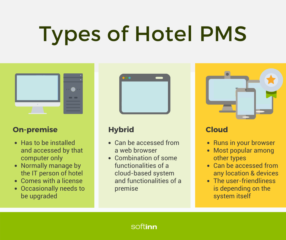 Type of Hotel PMS
